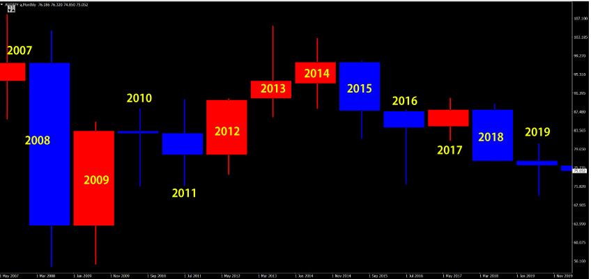 豪ドル円の年足