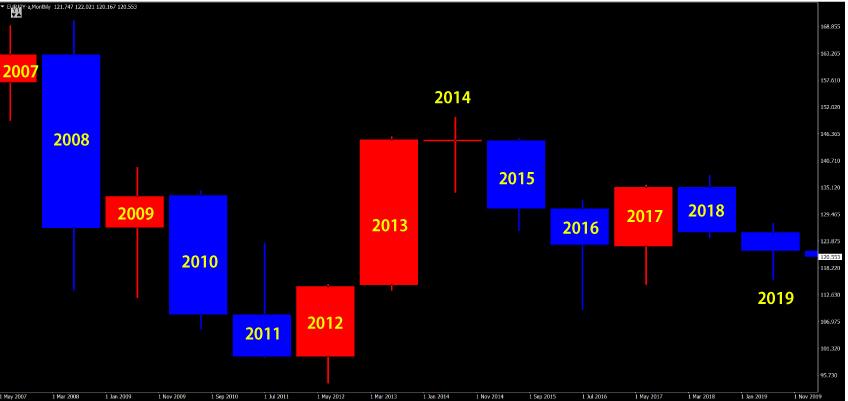 ユーロ円の年足
