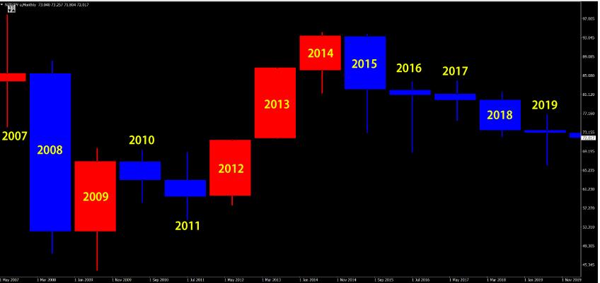 NZドル円の年足