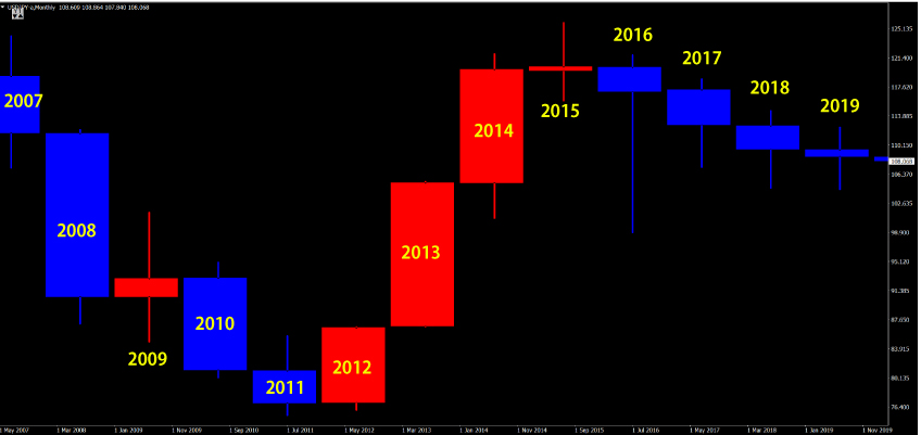 ドル円の年足