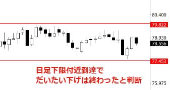 グルトレ豪ドル円
