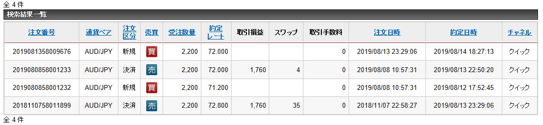 豪ドル円の連続予約注文