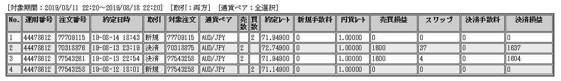 豪ドル円ループイフダン
