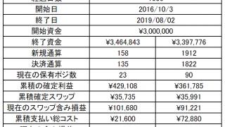 豪ドル円のループイフダン