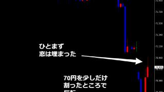 豪ドル円窓埋め