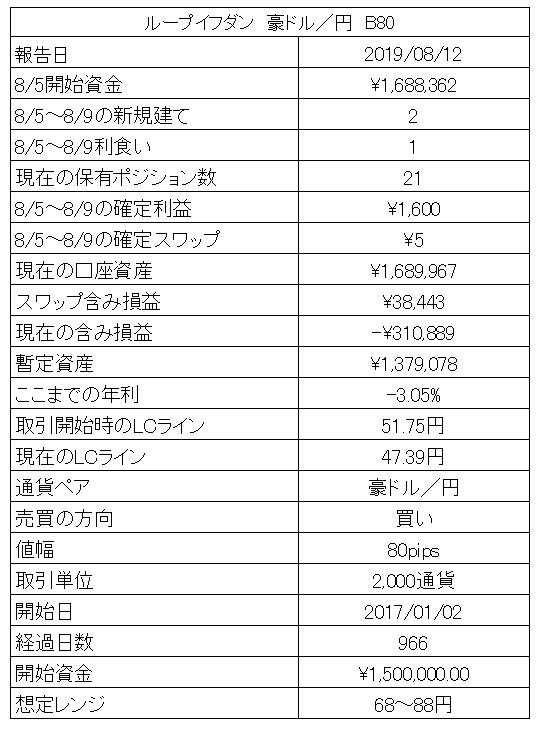 ループイフダン豪ドル円の運用
