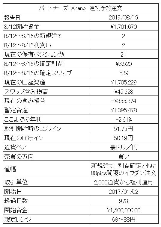 マネーパートナーズの連続予約注文
