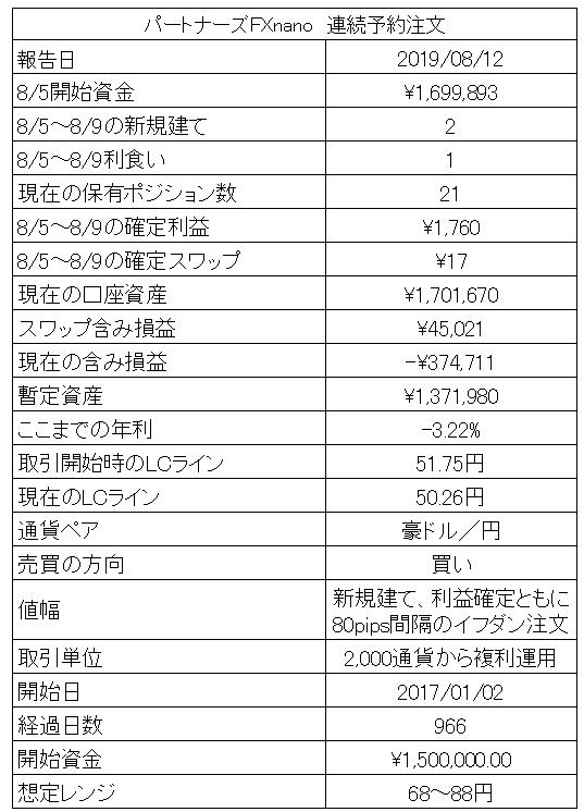 マネパnano連続予約注文豪ドル円