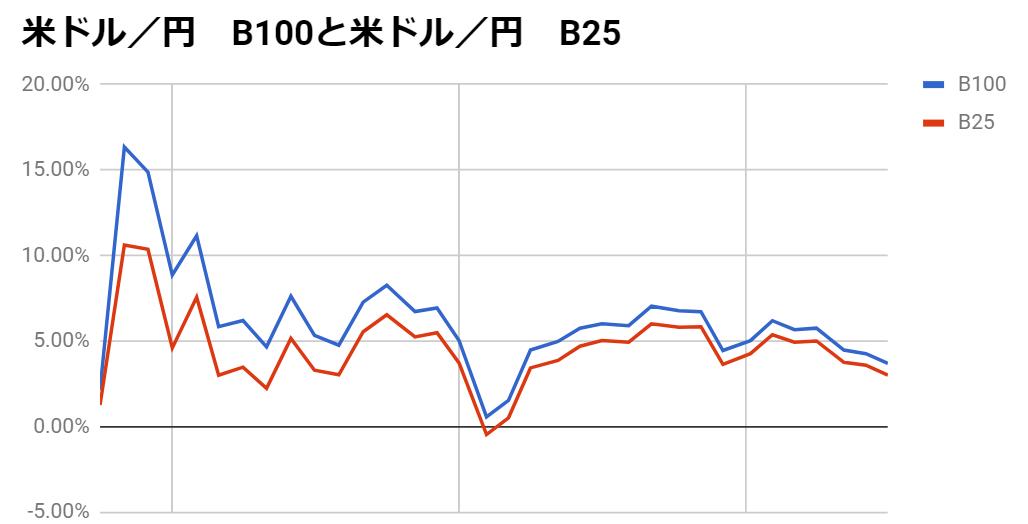 ドル円のループイフダン
