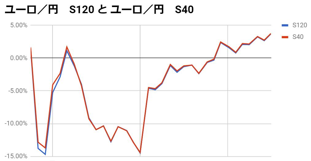 ユーロ円のループイフダン