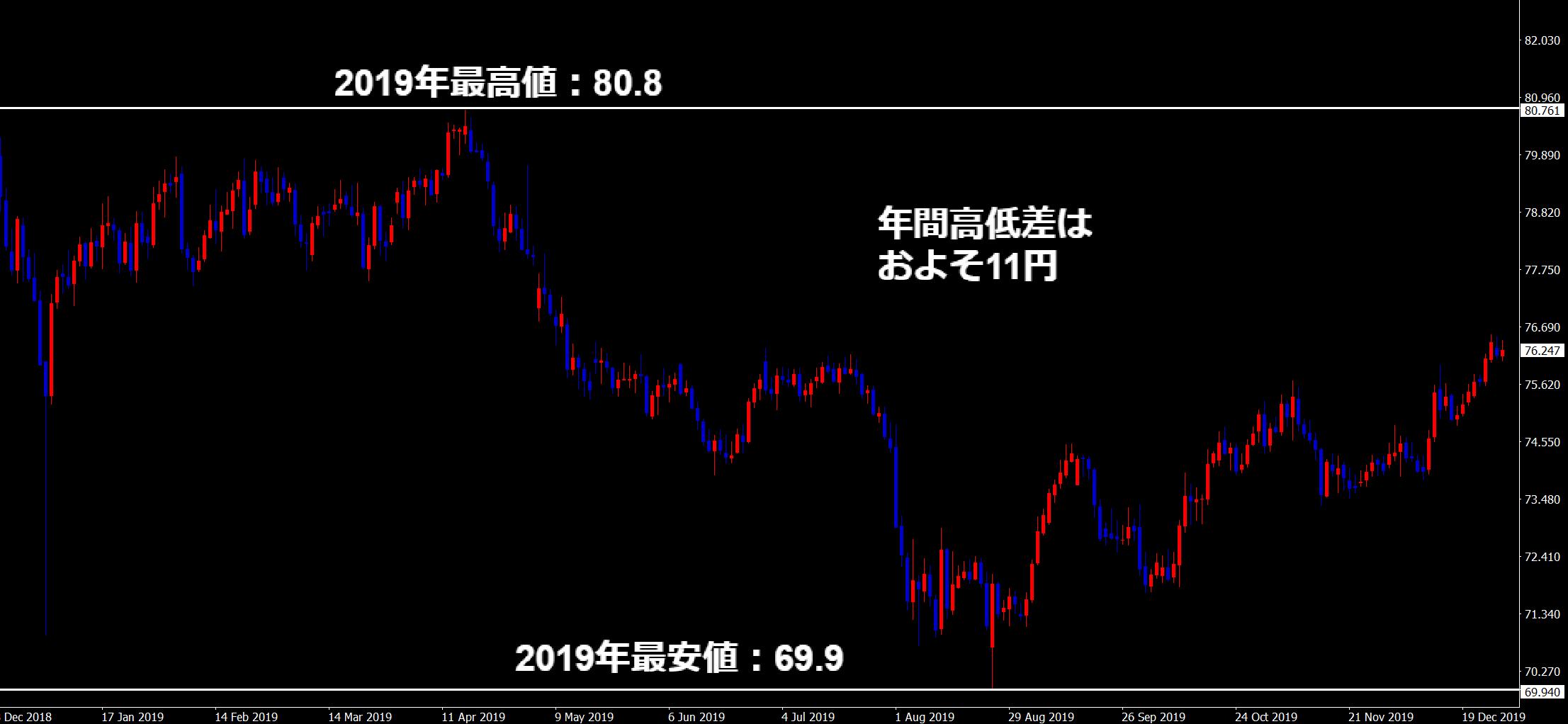 2019年の豪ドル円チャート