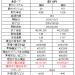 豪ドル円、ドル円、ポンド円などのループイフダンを値幅で比較、検証(19年3月)